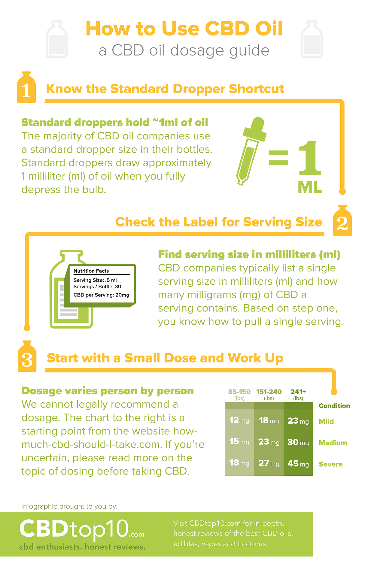 how-to-use-cbd-oil-infographic-lkrllc