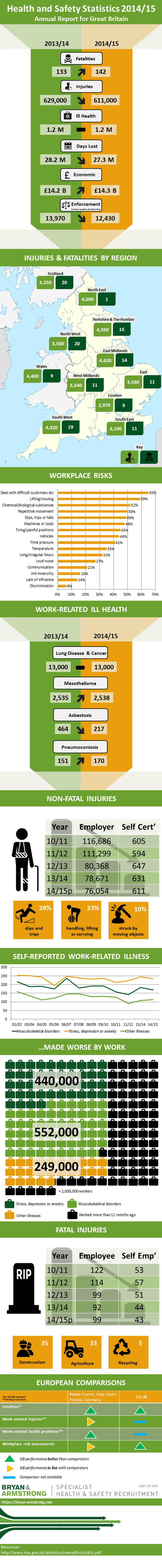hse-annual-health-and-safety-stats-2014-15