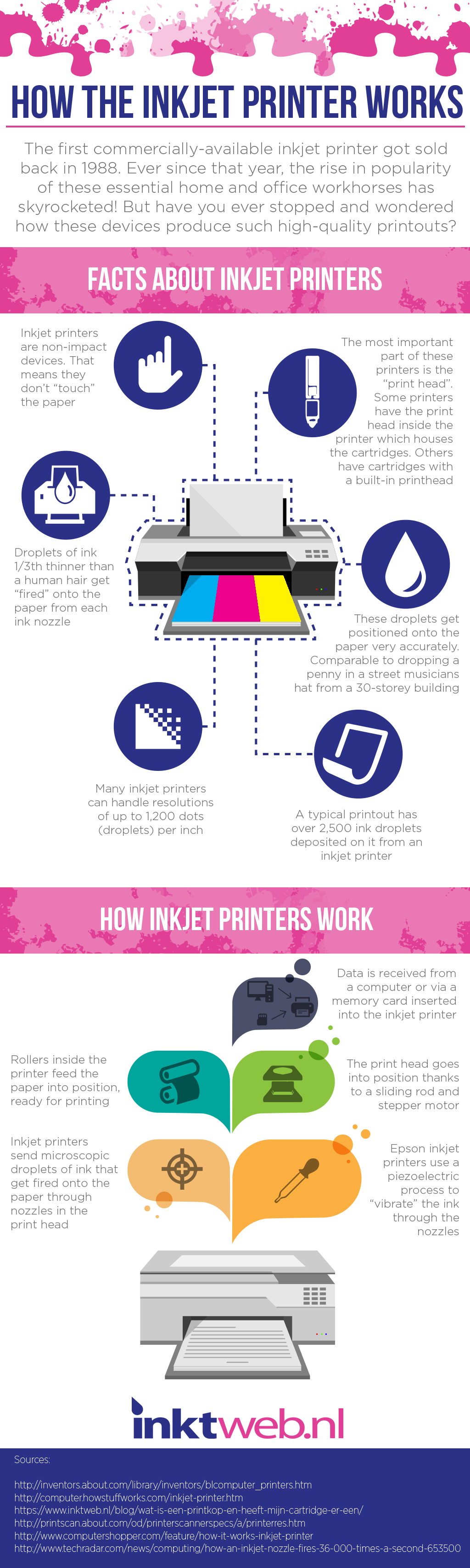 infographic-how-a-printer-works