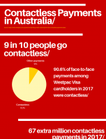 Contactless Payments in Australia