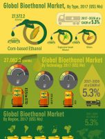 CAGR Of 5.3%: Global Bioethanol Market about to hit CAGR of 5.3% from 2017 to 2026