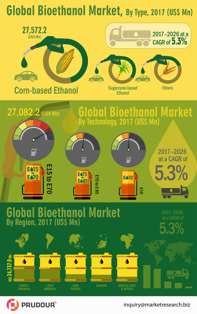 infographics-global-bioethanol-market-infographic