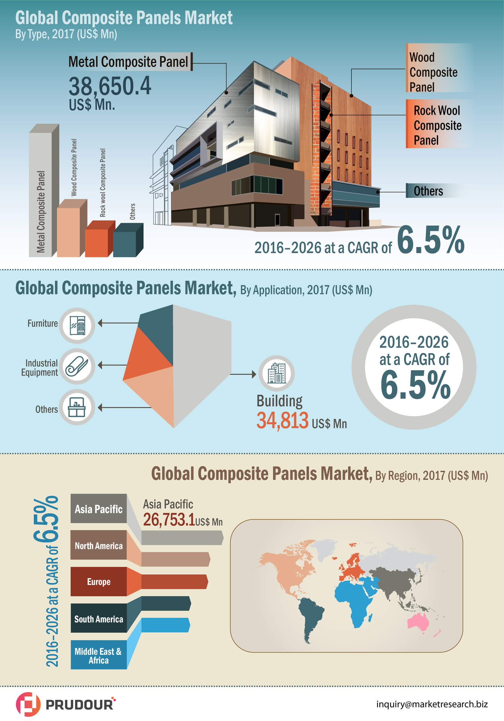 infographics-global-composite-panel-market-infographic