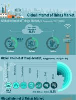 Internet of Things Market Witnessed CAGR of 21.6% By 2026