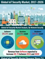 2026 US$ 49,502.5 Mn: Global Internet of Things (IoT) Security Market is expected to reach US$ 49,502.5 Mn in 2026
