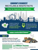 London's Scariest Recycling & Waste Facts + How to Improve Them