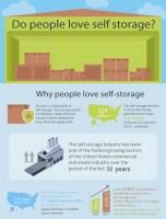 Do People Love Self Storage?