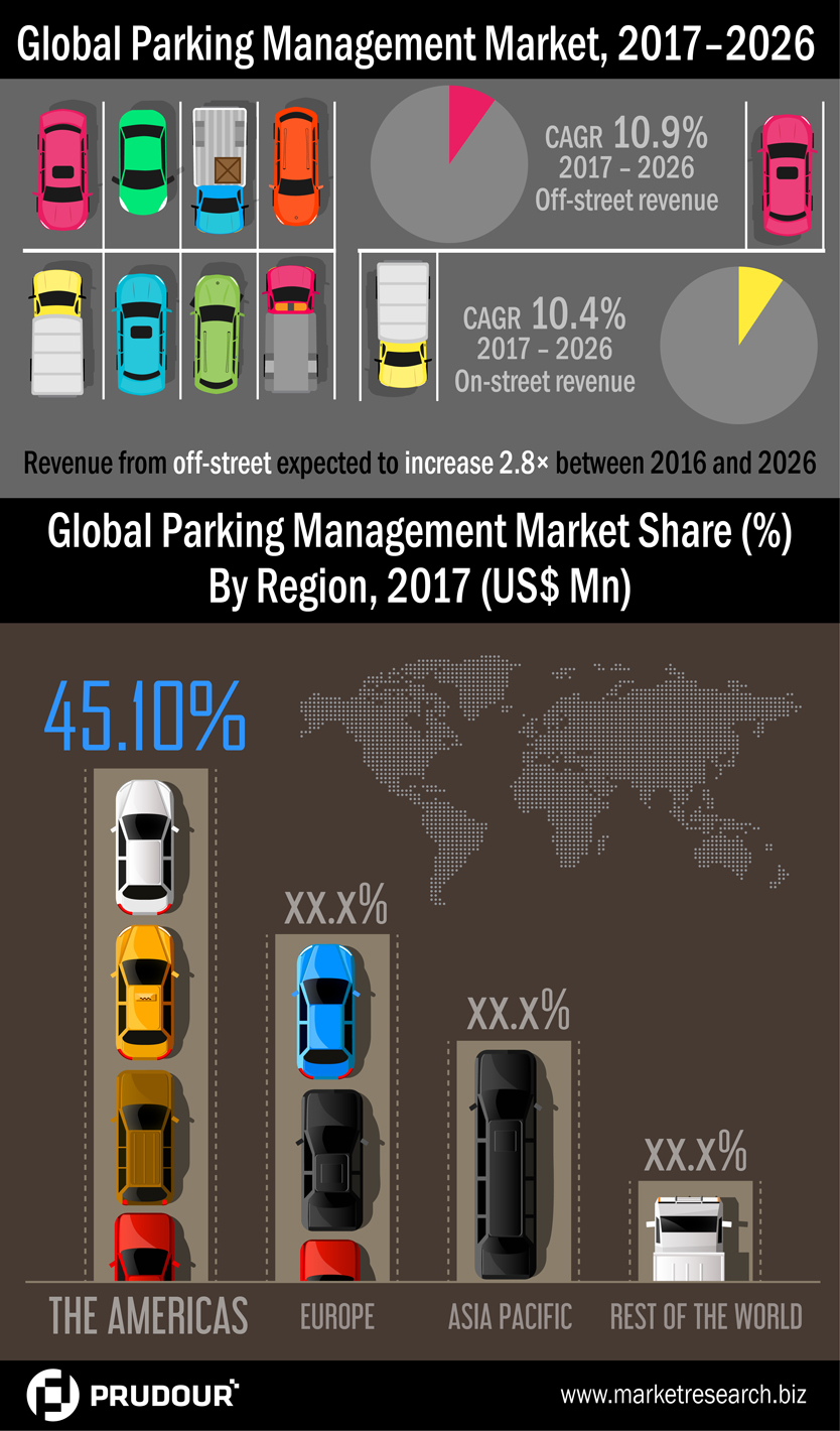 parking-management-market-infographic