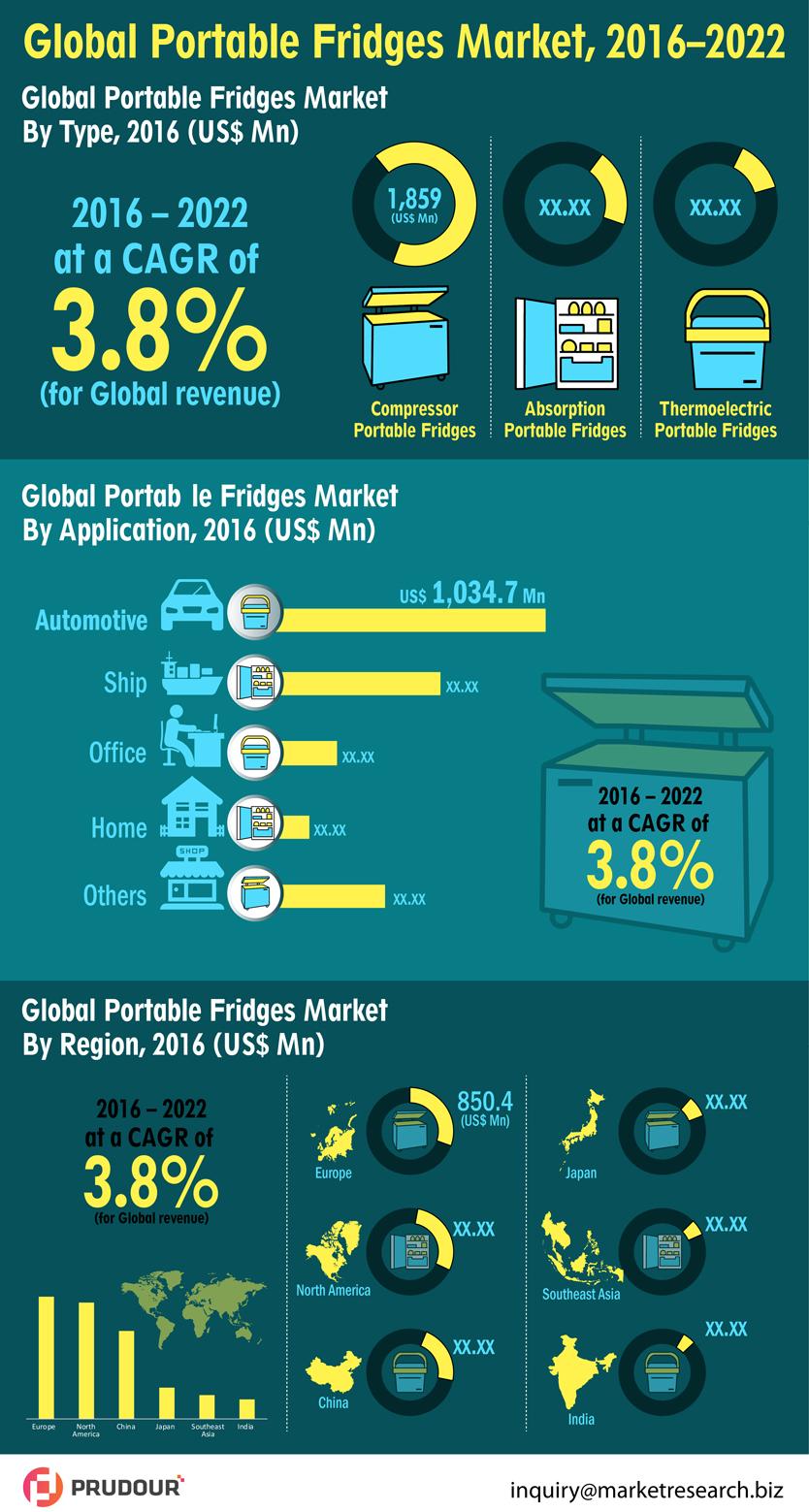 portable-fridges-market-resized