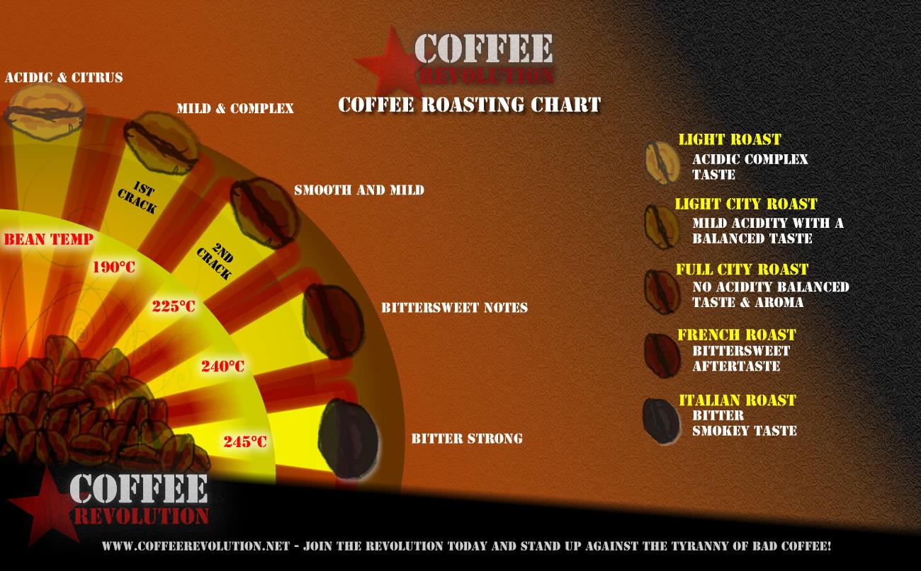 roast-chart