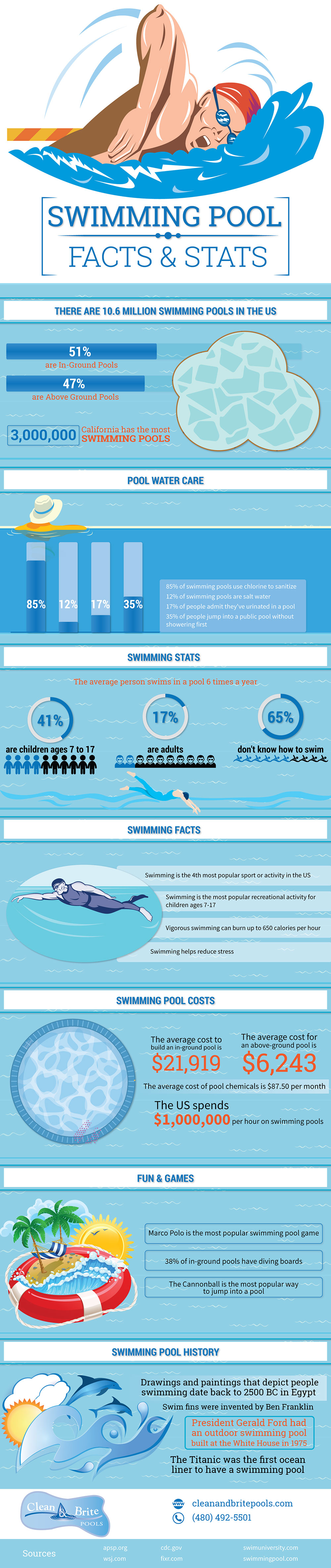 Swimming Pool Facts And Stats Infographic