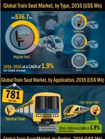 Worldwide Train Seat Market is witness to reach US$ 6,293.5 Mn in 2026