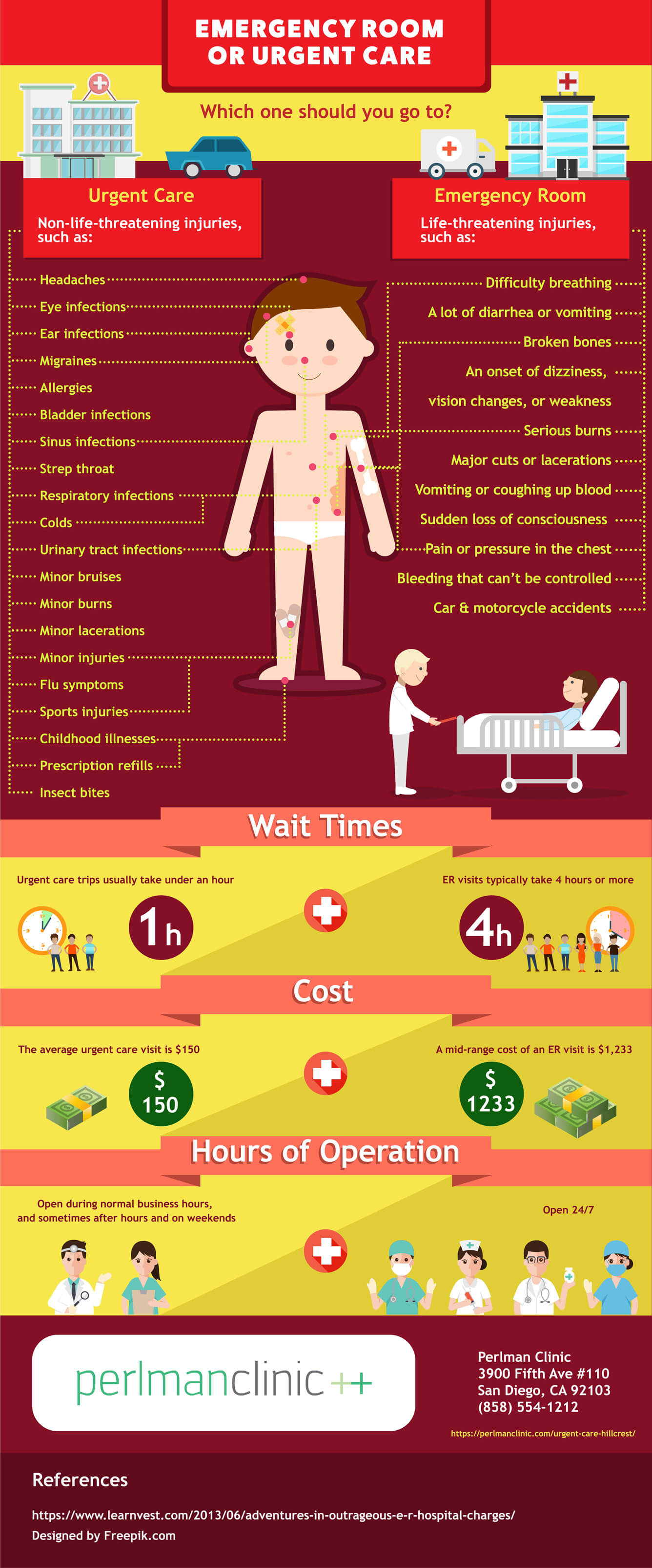 urgent-care-vs-emergency-room-infographic
