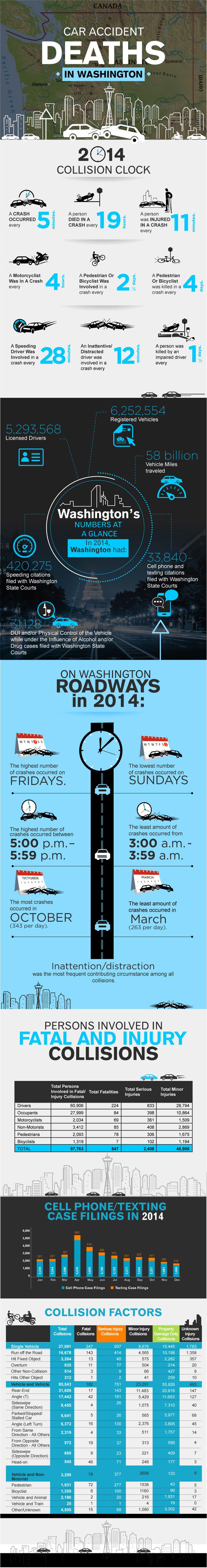 washington-car-accident-infographic