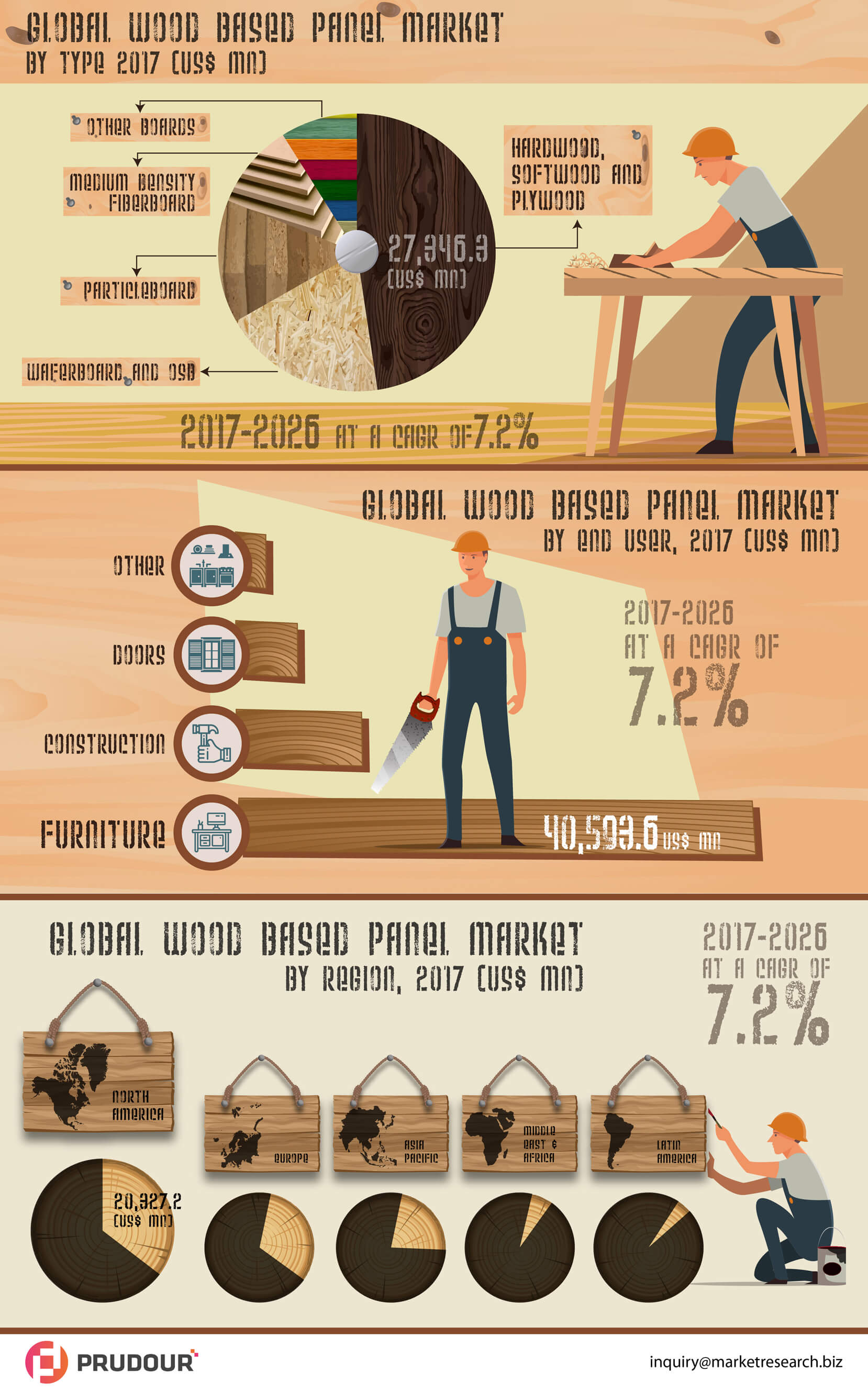 wood-based-panel-market-infographic