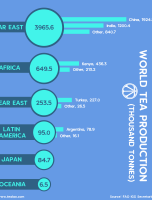 World Tea Production